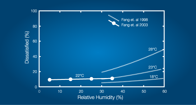 humidity and temperature ventilation