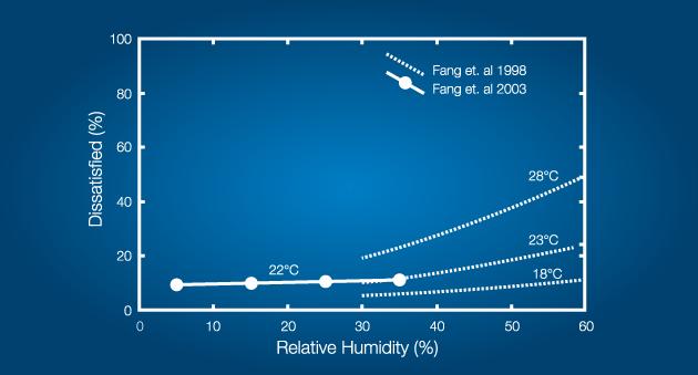 humidity and temperature ventilation