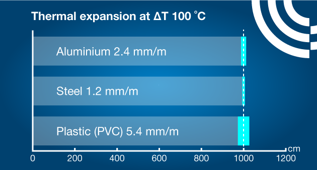 thermal-expansion